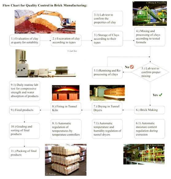 Quality Bricks: Claybricks & Tiles Sdn. Bhd